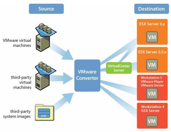 VMware Converter - P2V from VMware